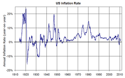 CPI inflation (year-on-yr) in the us from 1914 to 2010