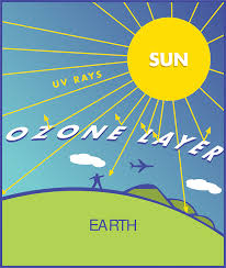 how does ozone layer prevent uv radiations. Black Bedroom Furniture Sets. Home Design Ideas