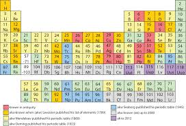 Elements periodic table classification metal urtaz Image collections