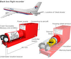 Flight data recorder and Cockpit voice recorder