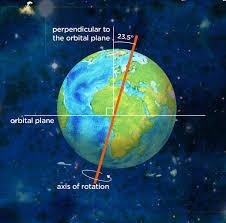 rotation,earth,revolution