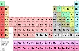 What is periodicity with reference to the periodic table periodicity periodic table urtaz Choice Image