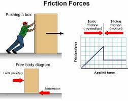 friction,force,dynamic,static