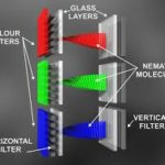 Basics about liquid crystals