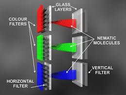 Basics about liquid crystals