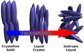 liquid crystal,LCD,monitor, display
