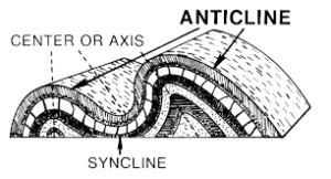 anticline, syncline, movement, earth, fold