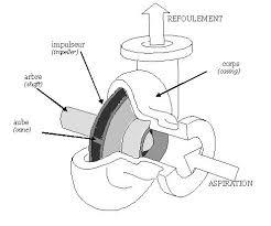 centrifuge, machine