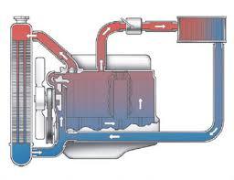 Coolants and Radiators