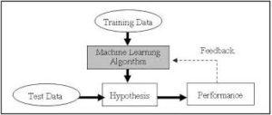 Machine learning, ML, artificial intelligence, neuron, brain, deep learning, Arthur Samuel